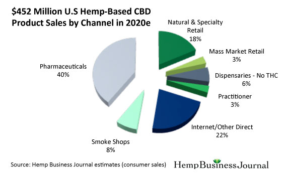 us-hemp-based-cbd-product-sales-2020-1